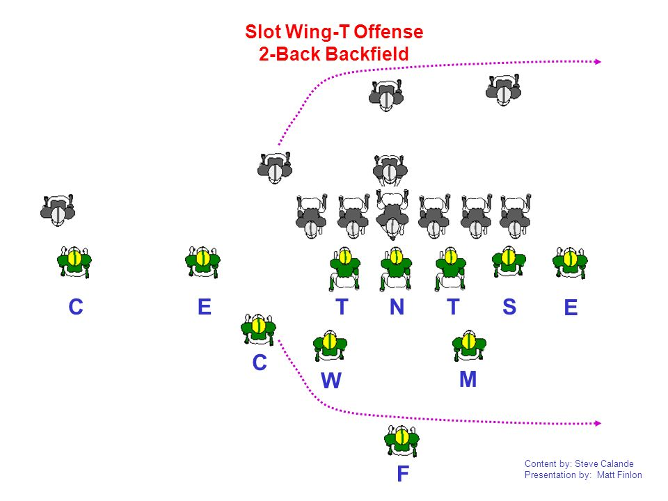 Slot Wing-T Offense 2-Back Backfield C E T N T S E C W M F