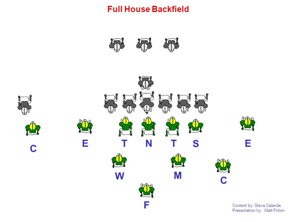 Full House Backfield T N T E E S C W M C F