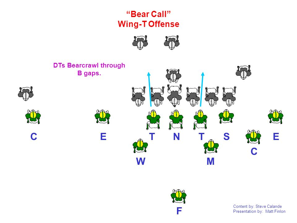 DTs Bearcrawl through B gaps.