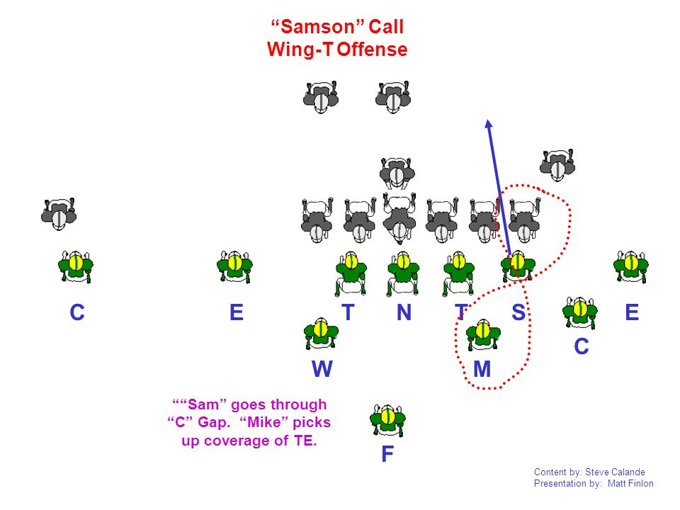 Sam goes through C Gap. Mike picks up coverage of TE.