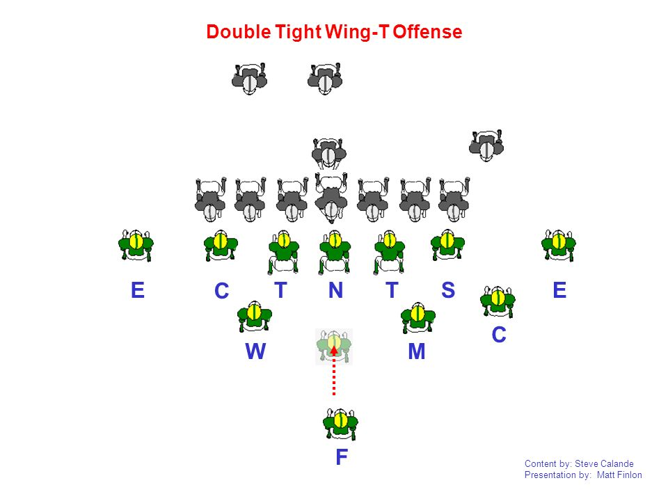 Double Tight Wing-T Offense