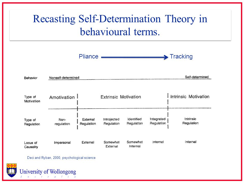 Recasting Self-Determination Theory in behavioural terms.