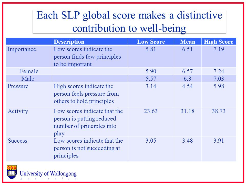 Each SLP global score makes a distinctive contribution to well-being