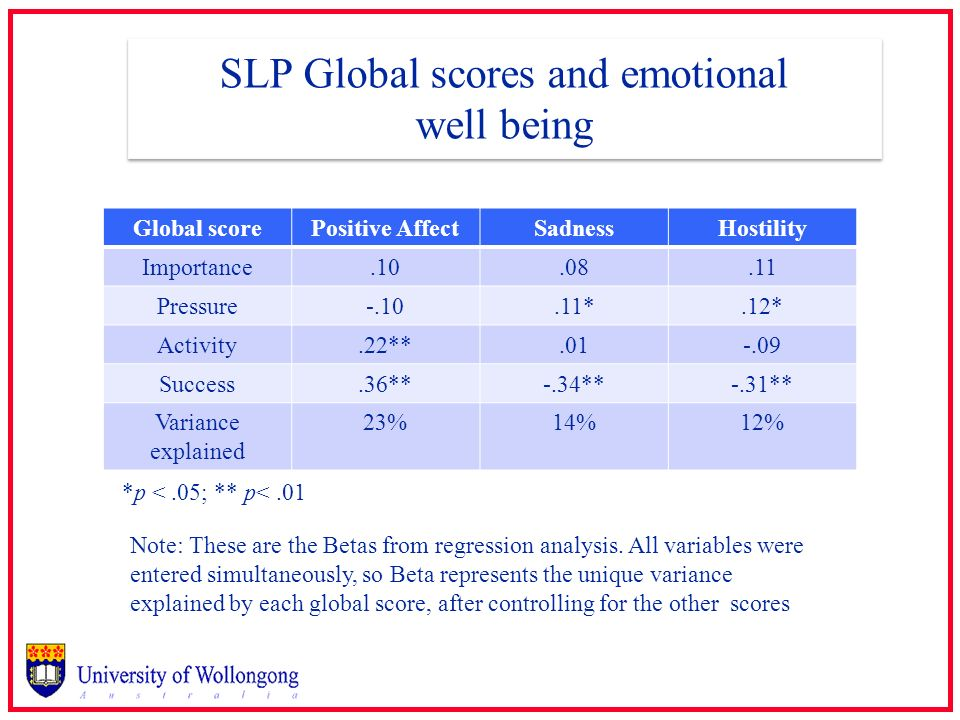 SLP Global scores and emotional well being
