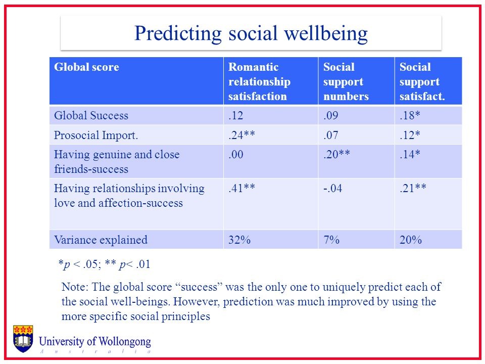 Predicting social wellbeing