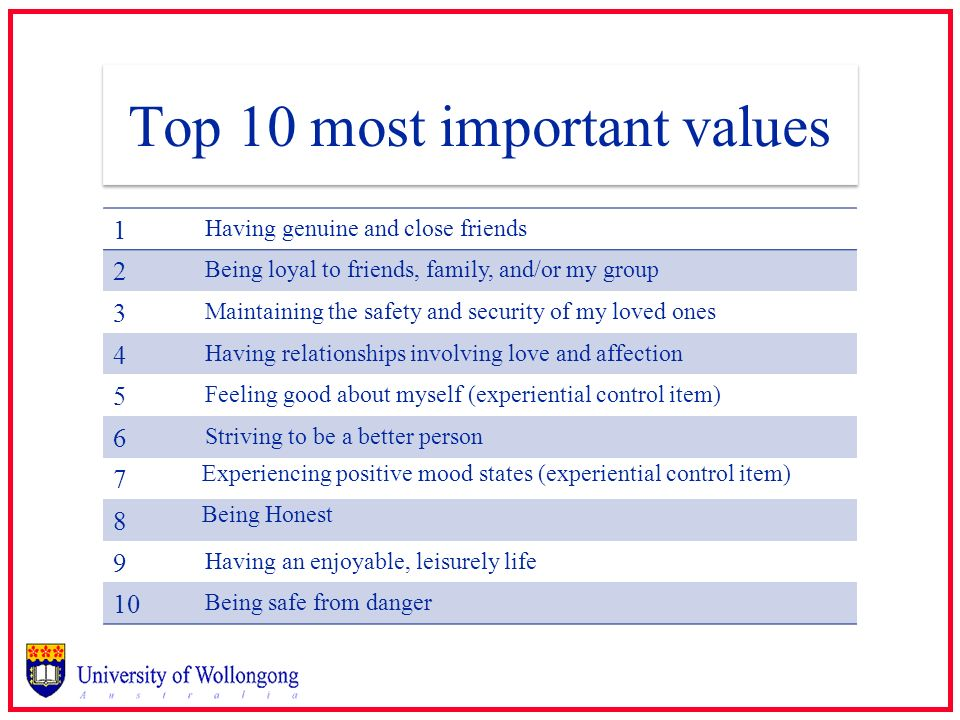 Top 10 most important values