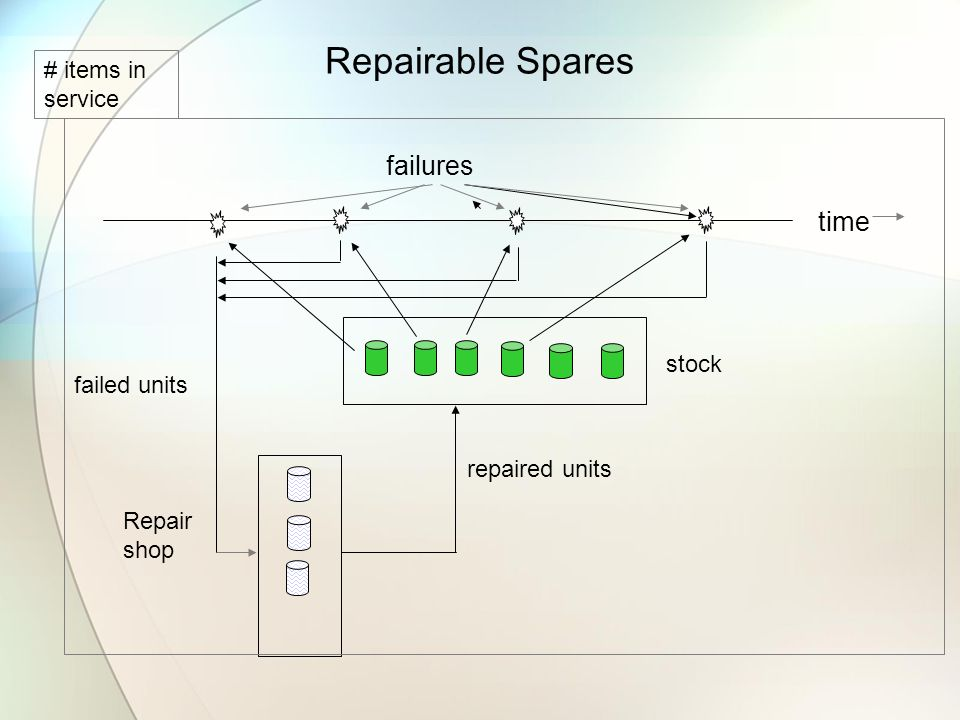 Repairable Spares failures time # items in service stock failed units