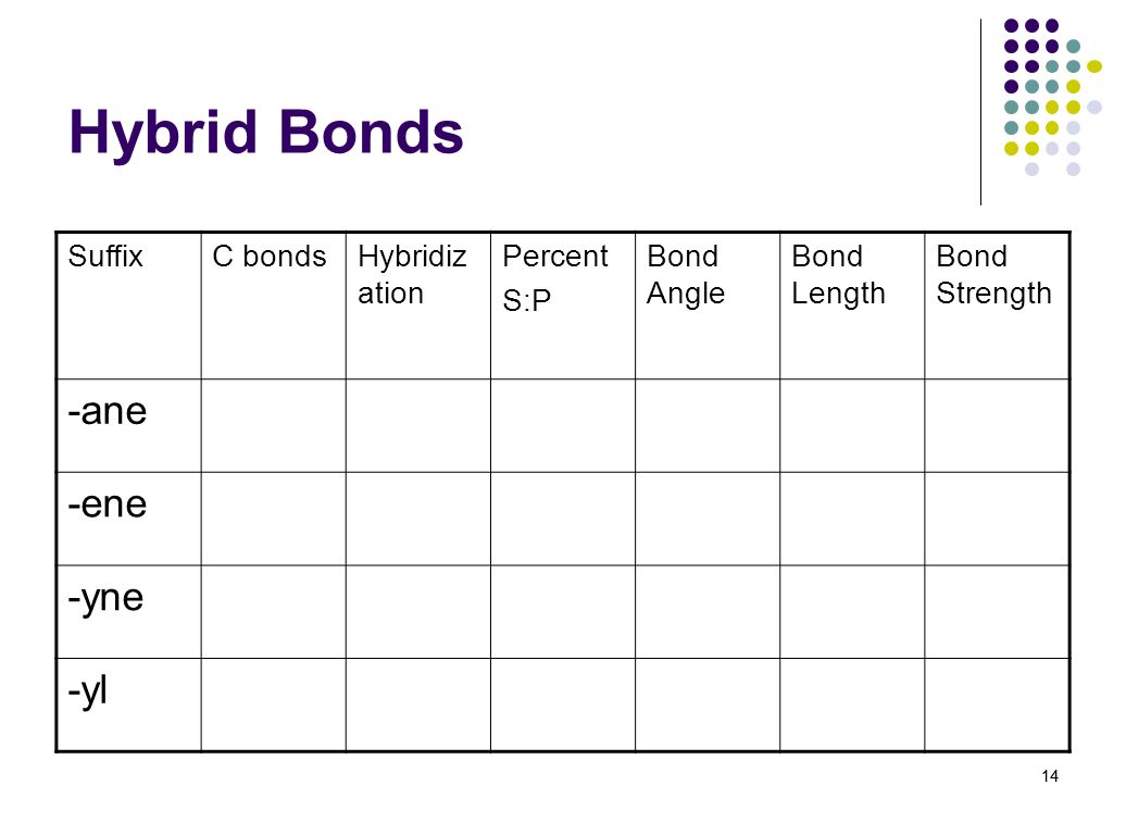 Hybrid Bonds -ane -ene -yne -yl Suffix C bonds Hybridization Percent