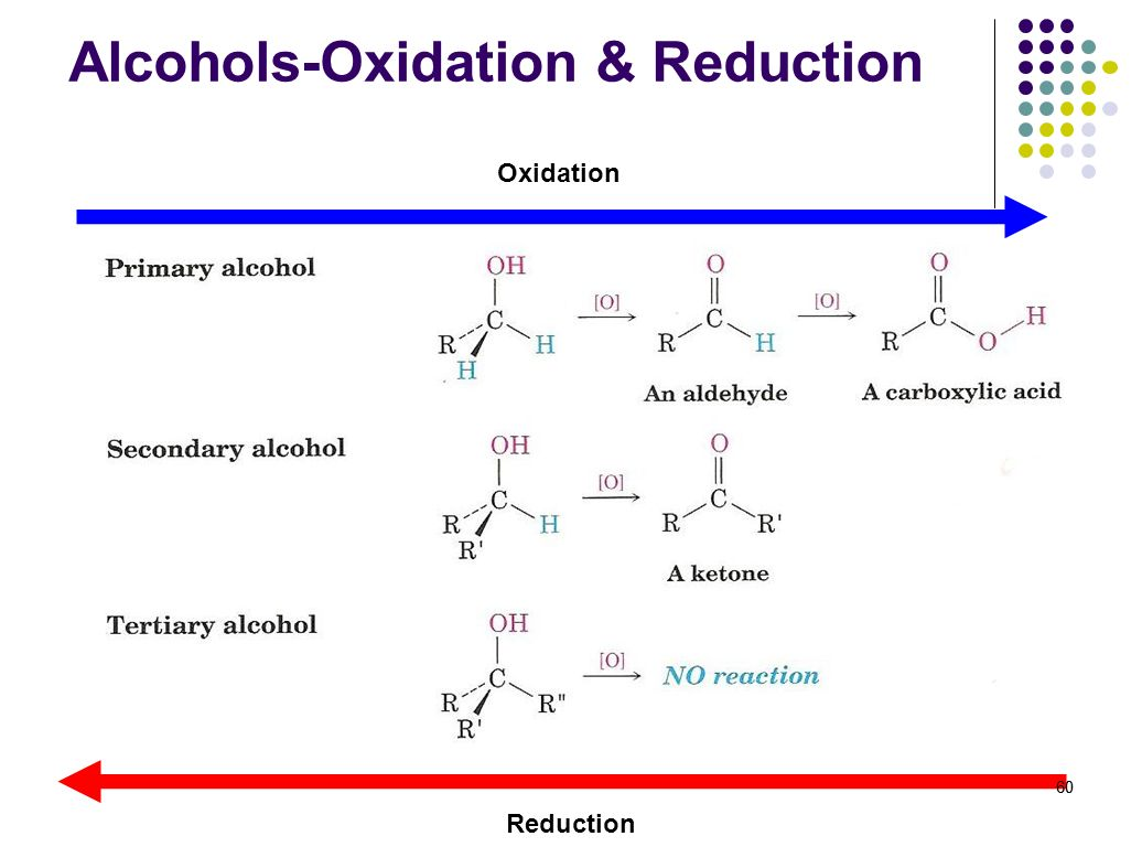 Alcohols-Oxidation & Reduction