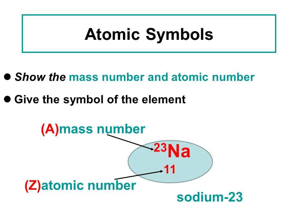 11 Atomic Symbols 23Na (A)mass number (Z)atomic number sodium-23