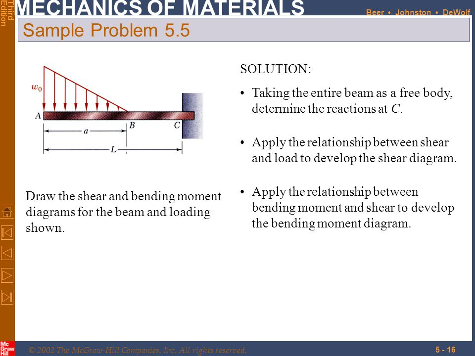 Analysis And Design Of Beams For Bending Ppt Download