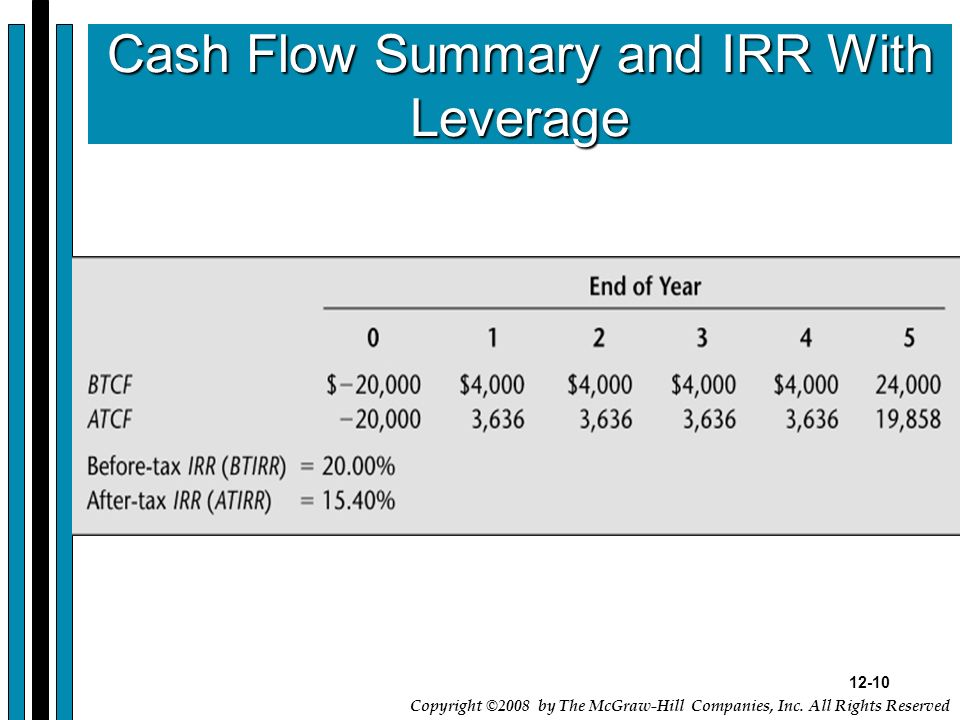 Cash Flow Summary and IRR With Leverage