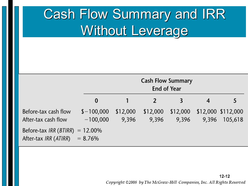 Cash Flow Summary and IRR Without Leverage