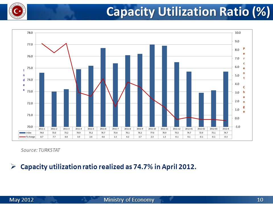 Capacity Utilization Ratio (%)