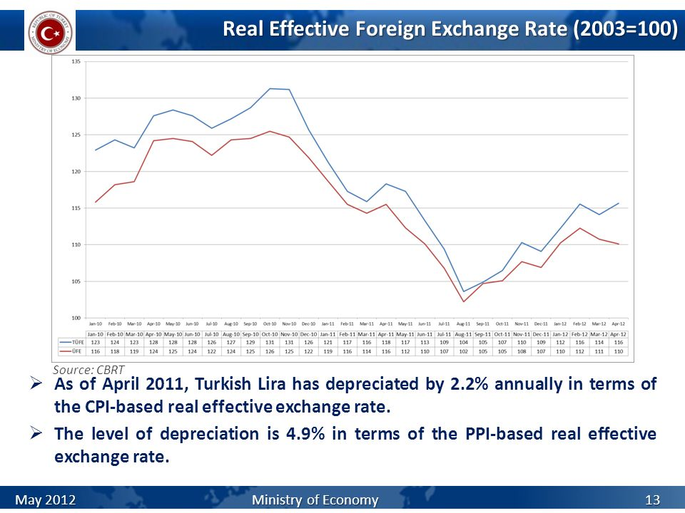 Real Effective Foreign Exchange Rate (2003=100)
