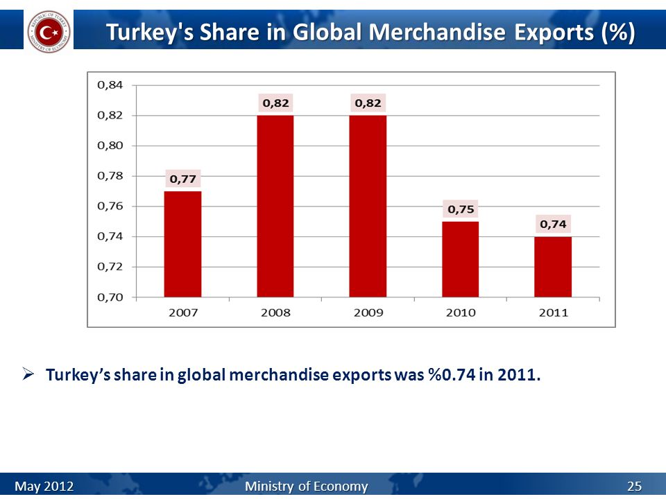 Turkey s Share in Global Merchandise Exports (%)
