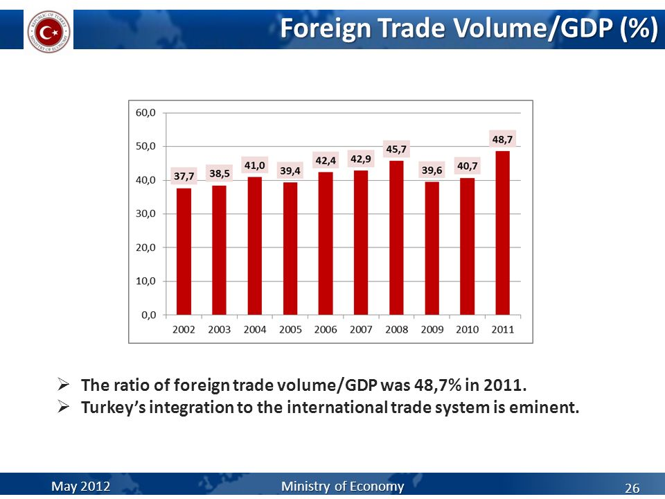 Foreign Trade Volume/GDP (%)