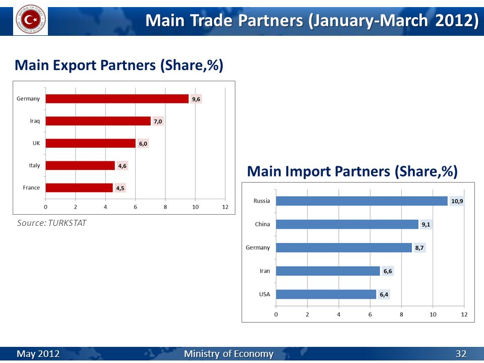 Main Trade Partners (January-March 2012)