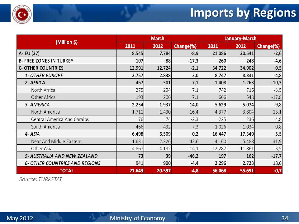 Imports by Regions Source: TURKSTAT.