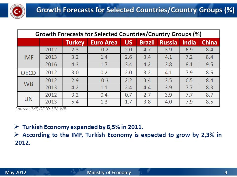 Growth Forecasts for Selected Countries/Country Groups (%)