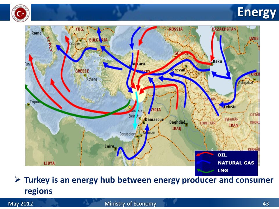 Energy Turkey is an energy hub between energy producer and consumer regions.