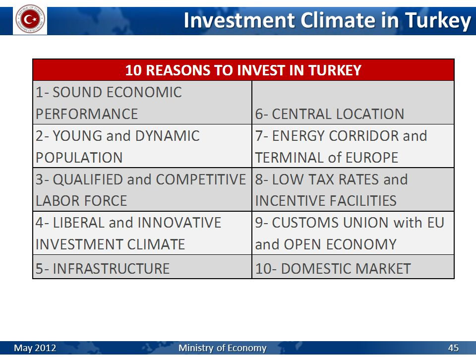 Investment Climate in Turkey