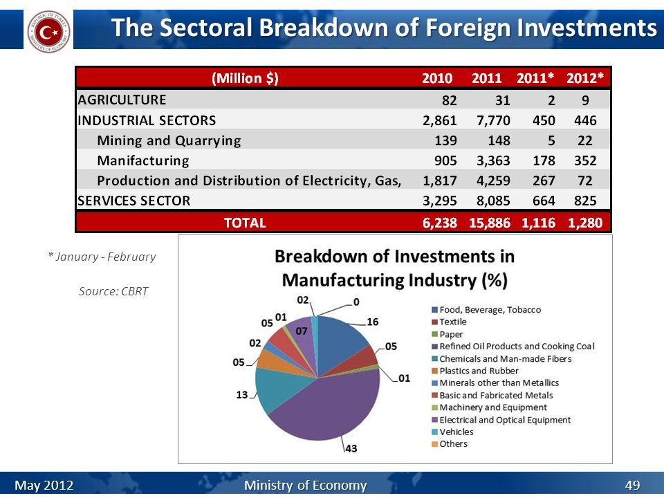The Sectoral Breakdown of Foreign Investments