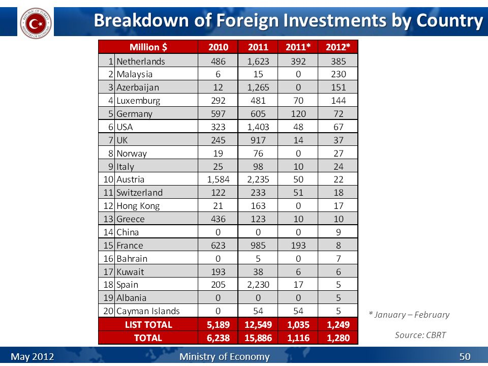 Breakdown of Foreign Investments by Country