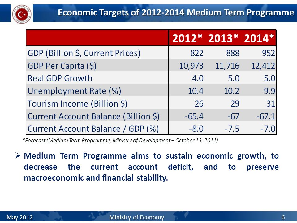 Economic Targets of Medium Term Programme