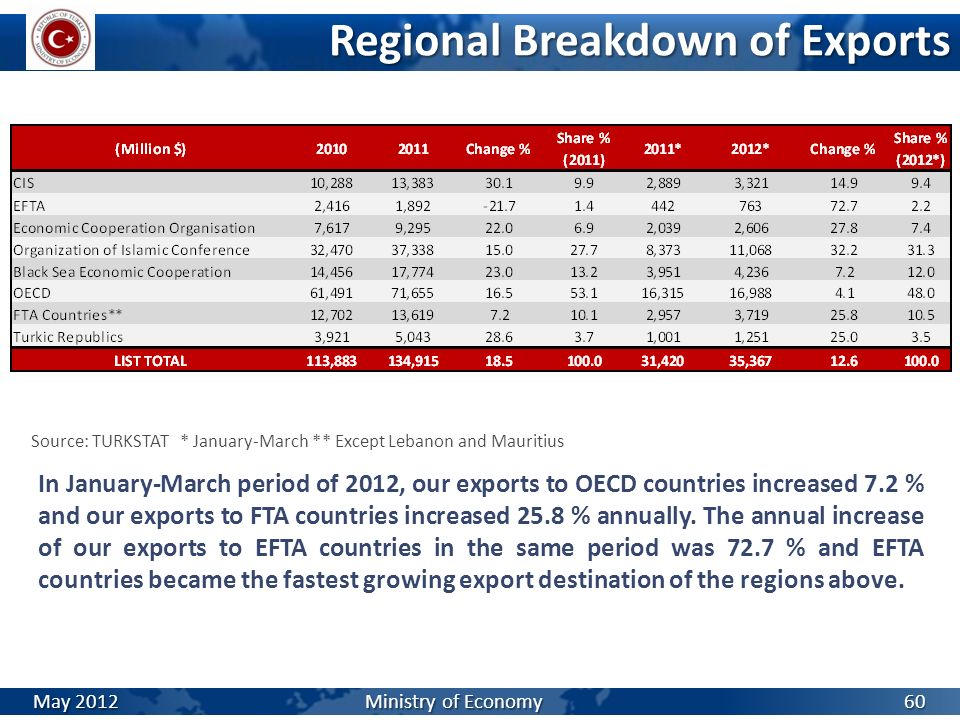 Regional Breakdown of Exports