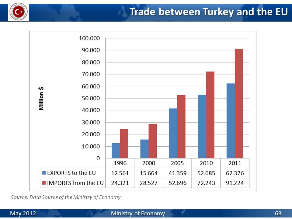 Trade between Turkey and the EU