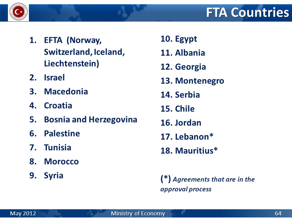 FTA Countries Egypt EFTA (Norway, Switzerland, Iceland, Liechtenstein)