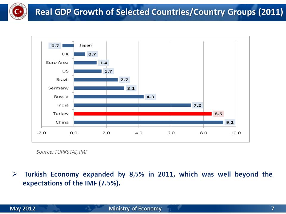 Real GDP Growth of Selected Countries/Country Groups (2011)