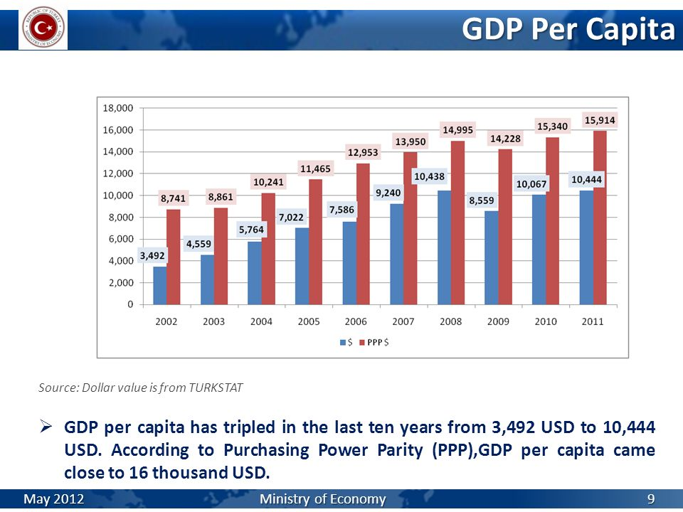 GDP Per Capita Source: Dollar value is from TURKSTAT.