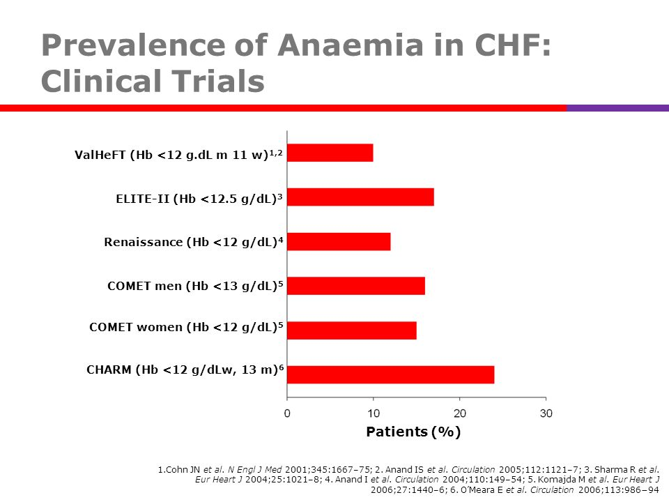 Prevalence of Anaemia in CHF: Clinical Trials