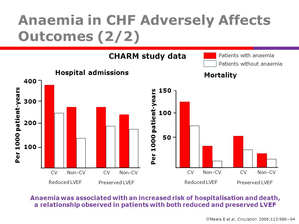 Anaemia in CHF Adversely Affects Outcomes (2/2)