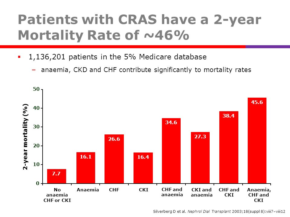 Patients with CRAS have a 2-year Mortality Rate of ~46%
