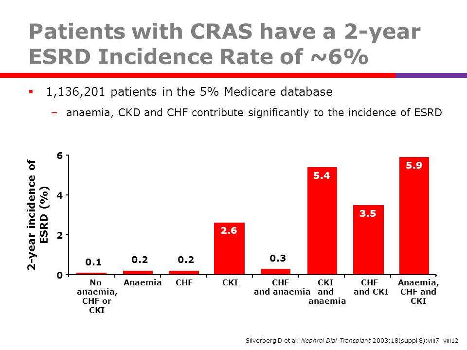 Patients with CRAS have a 2-year ESRD Incidence Rate of ~6%