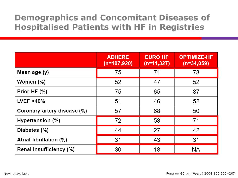 Demographics and Concomitant Diseases of Hospitalised Patients with HF in Registries