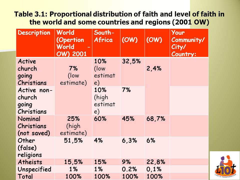Table 3.1: Proportional distribution of faith and level of faith in the world and some countries and regions (2001 OW)