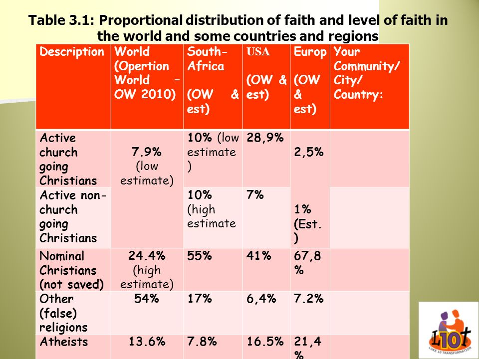 Table 3.1: Proportional distribution of faith and level of faith in the world and some countries and regions