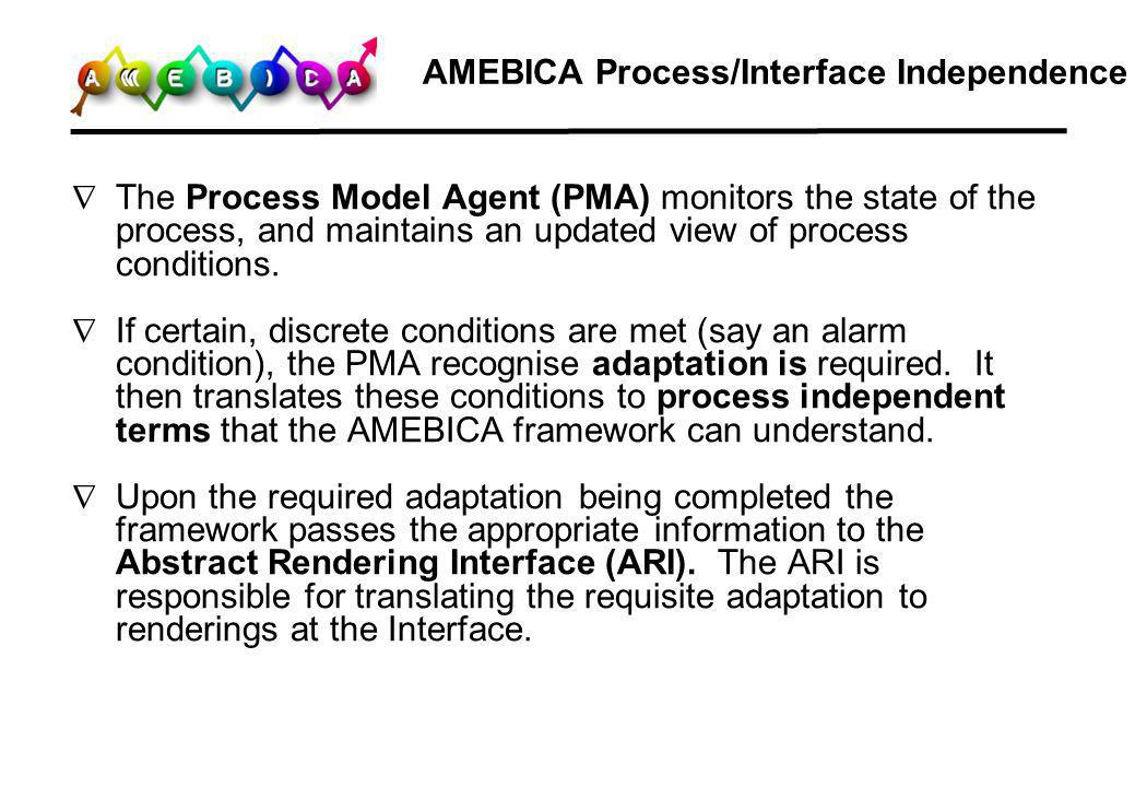 AMEBICA Process/Interface Independence