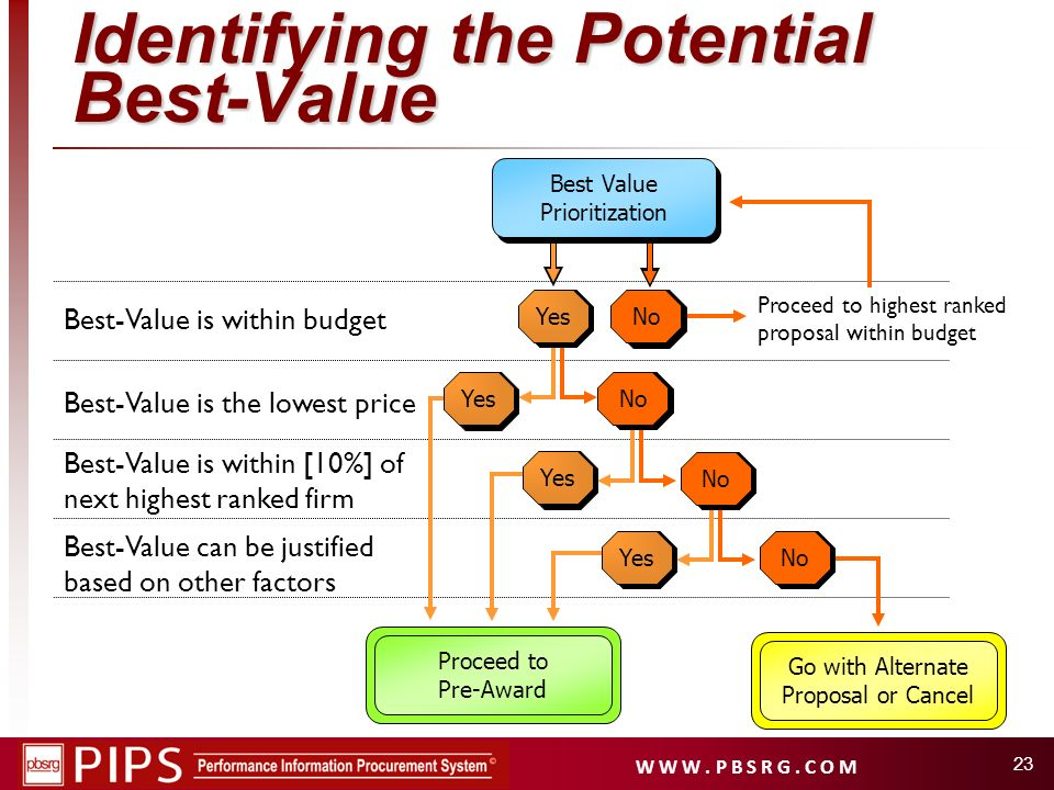 Identifying the Potential Best-Value