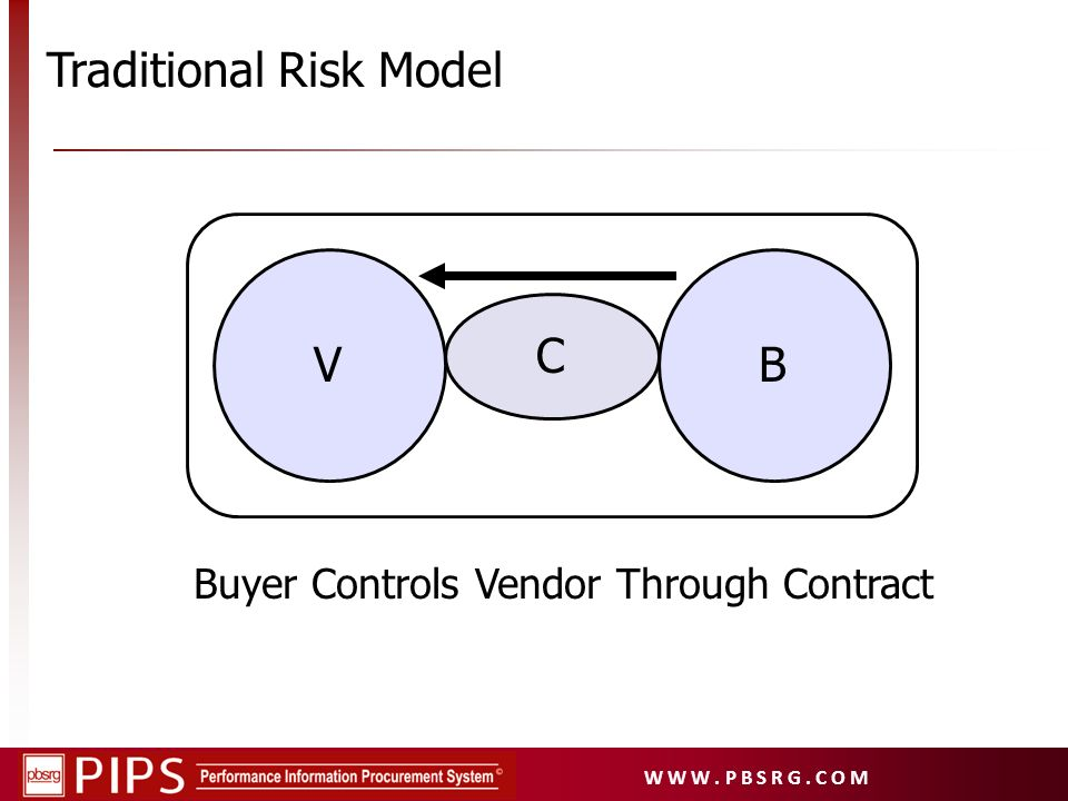 Buyer Controls Vendor Through Contract
