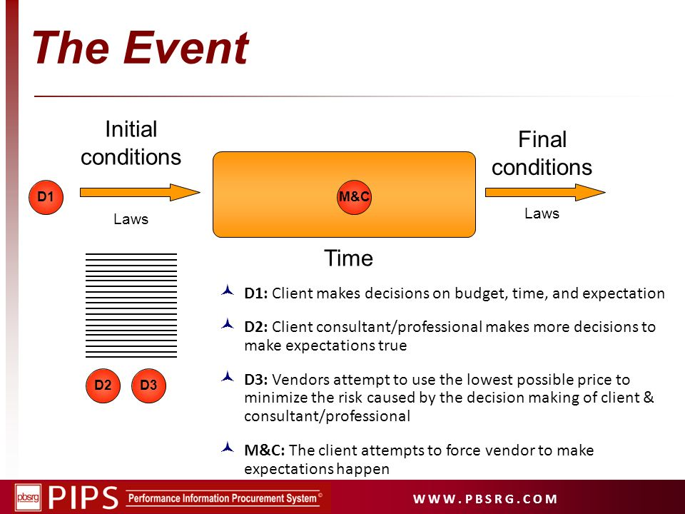 The Event Initial conditions Final conditions Time