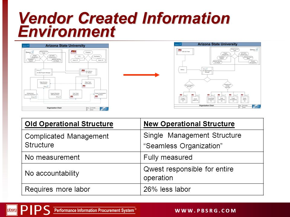 Vendor Created Information Environment