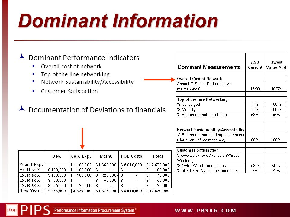Dominant Information Dominant Performance Indicators