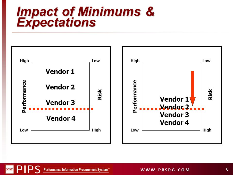 Impact of Minimums & Expectations