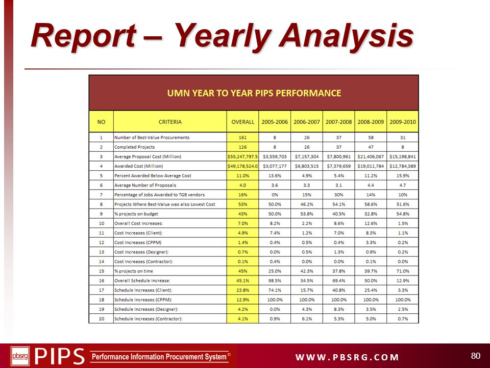 Report – Yearly Analysis