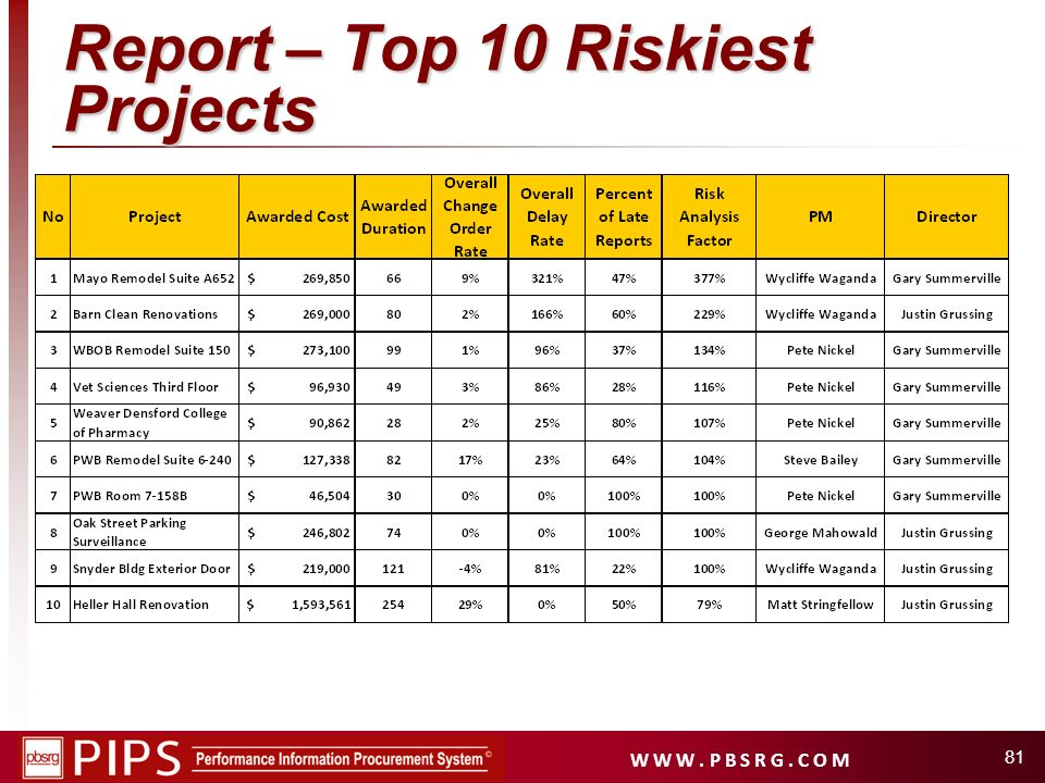 Report – Top 10 Riskiest Projects